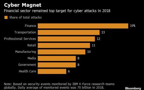 Según IBM, el sector financiero es el principal objetivo de los ciberdelincuentes