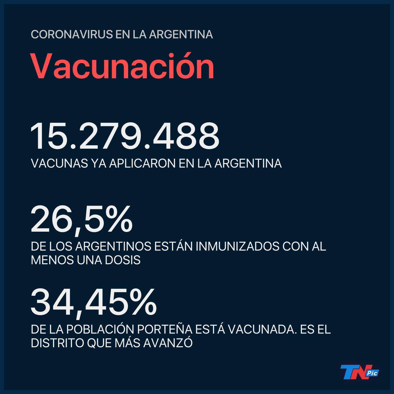 se-aplicaron-mas-de-2,5-millones-de-vacunas-en-lo-que-va-del-mes:-como-avanzo-cada-provincia-y-hasta-cuando-quedan-dosis-para-dar
